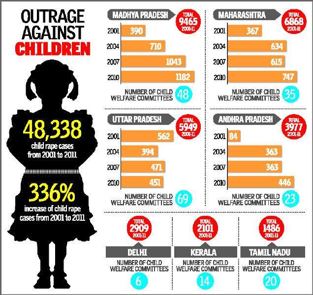 child-rape-india